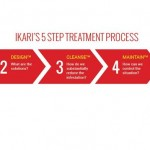 IKARI's 5 Step Treatment Process